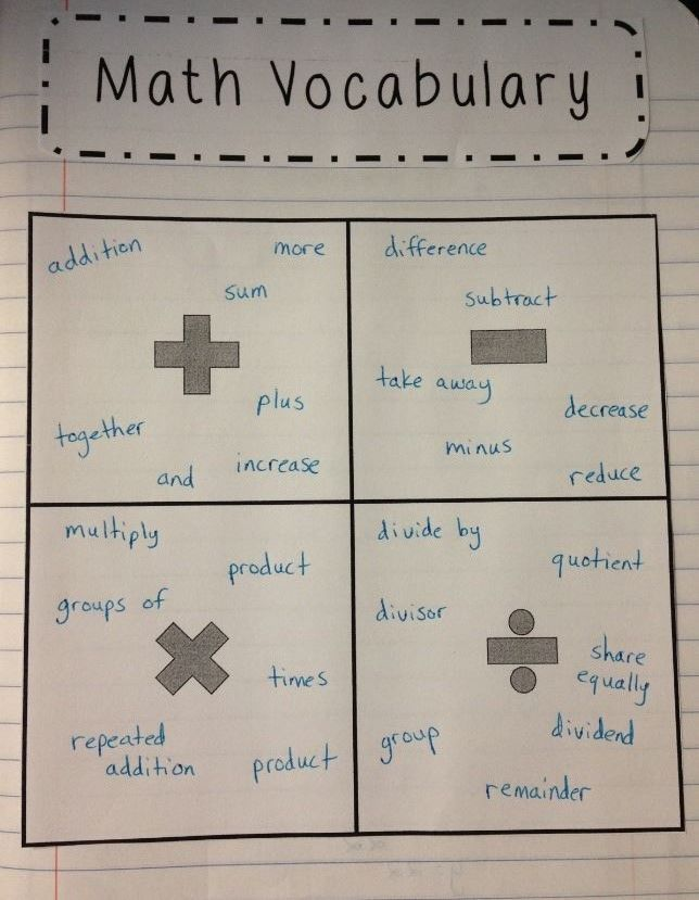 Introduce students to different math vocabulary at the beginning of the year to help them solve word problems.