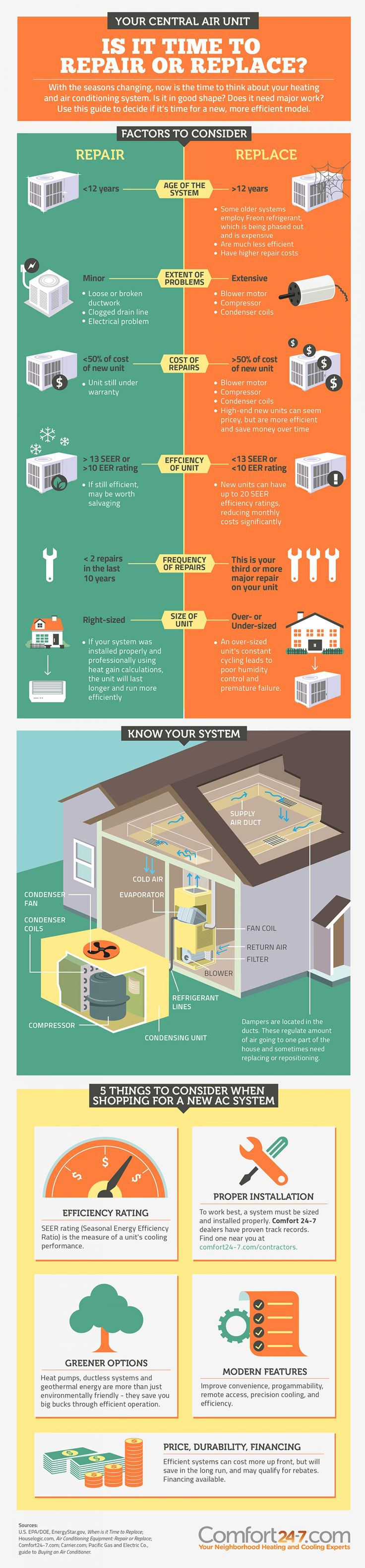 Average cost of new furnace and ac for home - Is It Time To Repair Or Replace Air Conditioning System Infographic