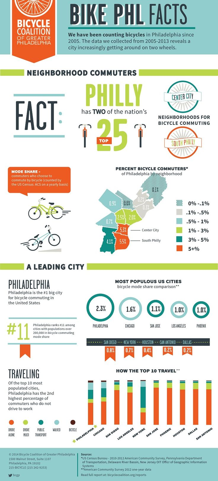 Here Is The Second Infographic We've Made In Conjunction With Our New  Report Bike
