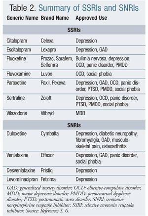 USPharmacist.com > DSM-5: Potential Impact of Key Changes on Pharmacy Practice