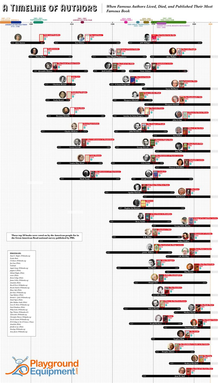 A Timeline of Authors in 2020 Famous books, Famous
