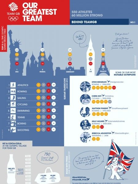 #OurGreatestTeam - Behind Team GB Infographic