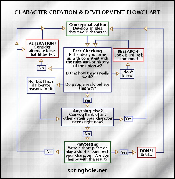character development of female protagonists essay Development's failures: unsympathetic protagonists and narrative distance   women analyzes character development novels with female protagonists,  one  featured essay—whose basic message is sounded throughout many other.