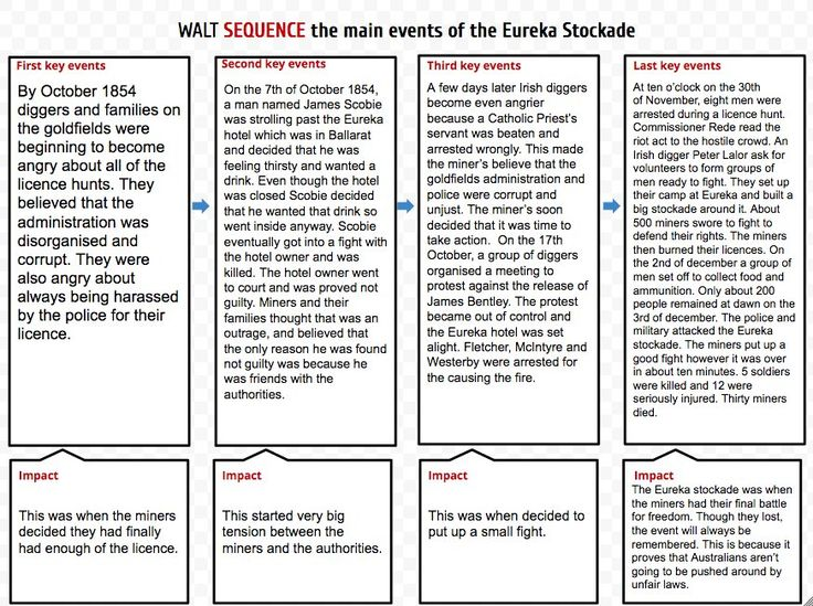 """Lachlan Hull on Twitter: """"SEQUENCING Events of the Eureka Stockade. #SOLOTaxonomy maps allowing students 2 explore history in purposeful way. High Quality & Equity https://t.co/NND89Rqpal"""""""