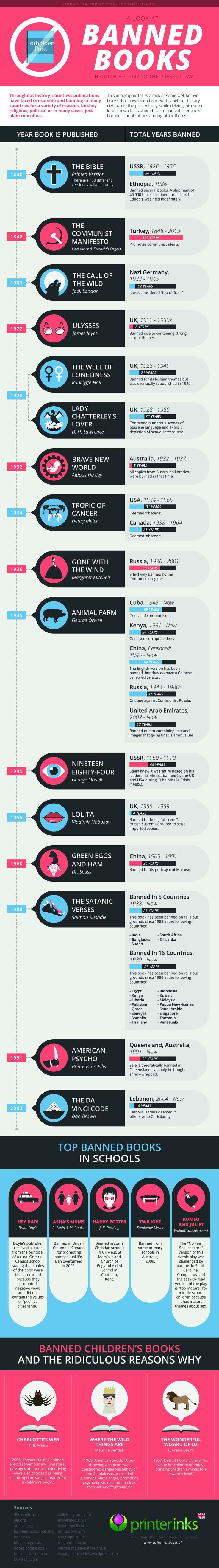 Great infographic about the history of banned books. First, George Orwell, way to go!! Second, Charlotte's Web is both too realistic, and not realistic enough?!? And third, The DaVinci Code is not history, it is fiction, albeit very thought-provoking fiction.
