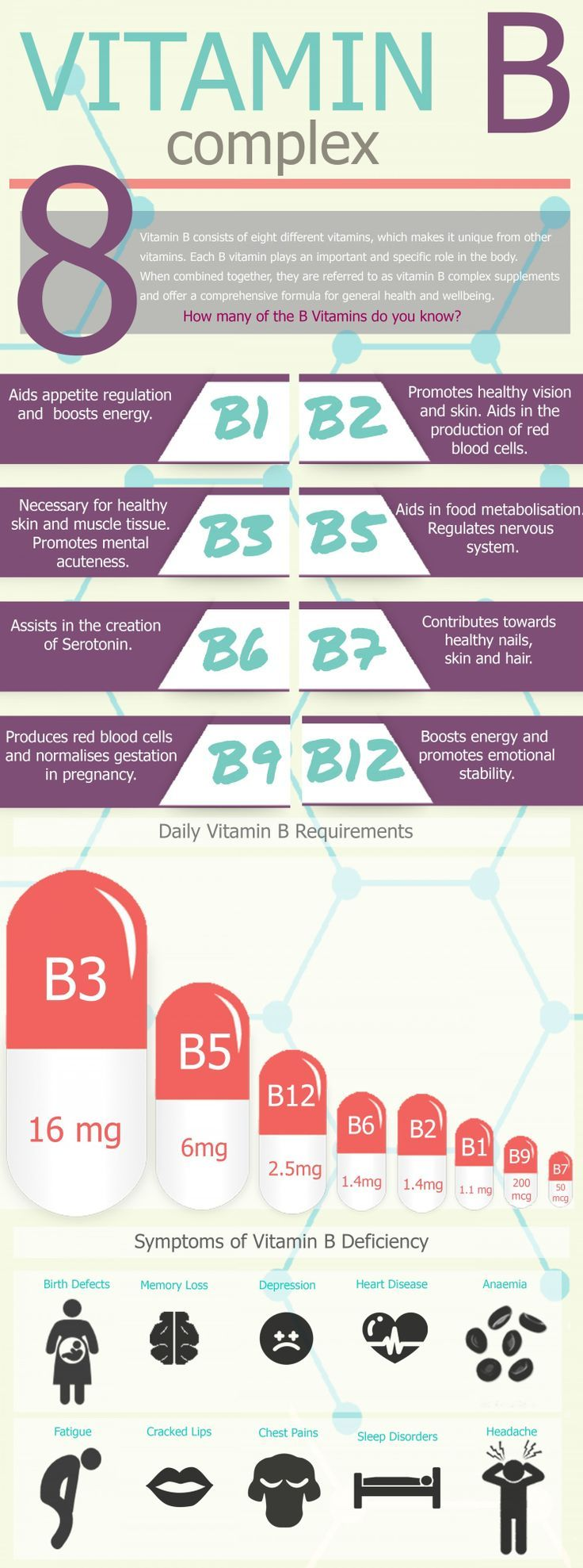 Isotonix Advanced B-Complex provides all the essential B vitamins for overall health and well-being!   #BirthDefect #Depression #Anaemia