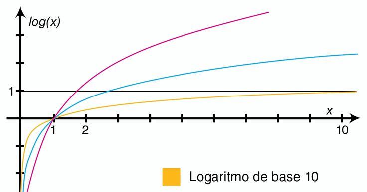 Las propiedades de logaritmos se aplican en las operaciones aritméticas para simplificarlas. Aprende más aquí sobre las propiedades logaritmos.
