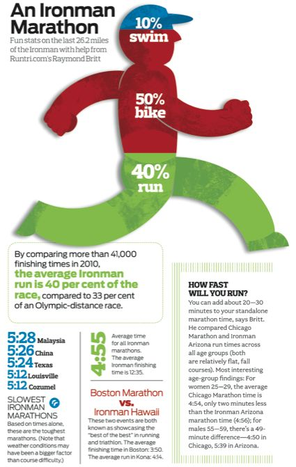 Want to know where to focus your training for your next Ironman? Check out this graphic.