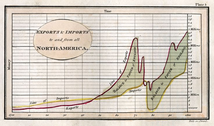 """The Enlightenment gave us many foundational ideas: Gravity! Democracy! Infographics! Wait, what? Yep. One of the age's lesser-known byproducts was the niche field of """"graphical statistics,"""" aka data visualization. And it's made more of an impact on our world that you might imagine."""