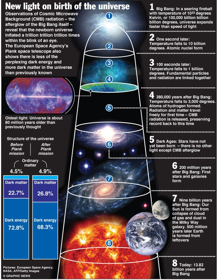 Dark Energy & Dark Matter The two largest pieces of the Universe ...