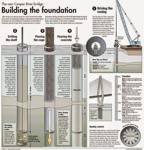 Engineering  et Architecture: Schémas de construction de pont