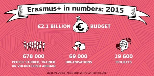 Erasmus+ in Zahlen 2015