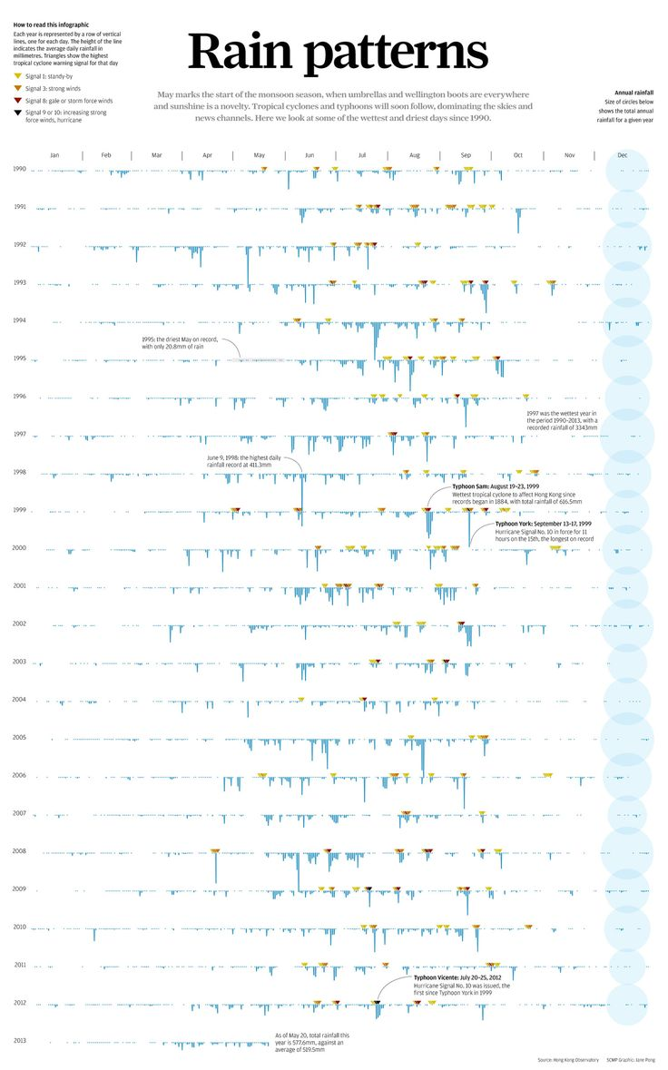 126 best journalism images on pinterest infographics data by jane pong south china morning post ccuart Gallery