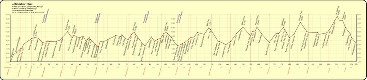John Muir Trail Elevation Profile Graphic. Just print this out and use clear packing tape to seal and protect it and you have yourself a nice visual gauge as to where you are and what is yet to come when you are out there hiking the JMT.