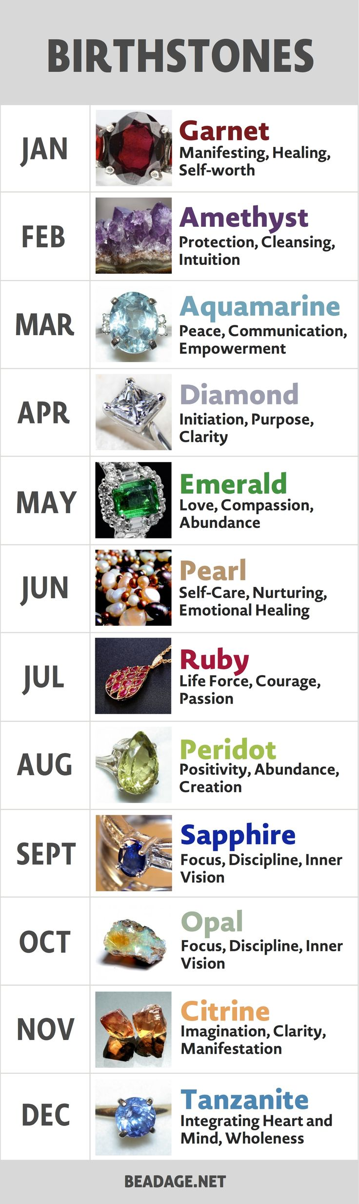 Identify your birthstone gemstone by month and find  out what the gemstone means. January, February, March, April, May, June, July, August, September, October, November, or December.
