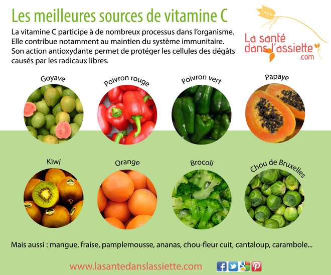 Les meilleures sources de vitamine C. Aliments à consommer crus, mures, et de préférence le plus vite aprés récolte pour éviter la perte de vitamine C étant très sensible.