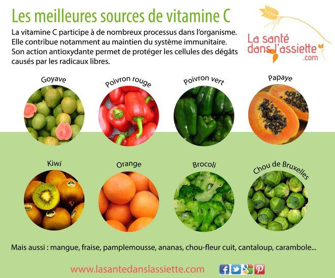 Les meilleures sources de vitamine C. Aliments à consommer