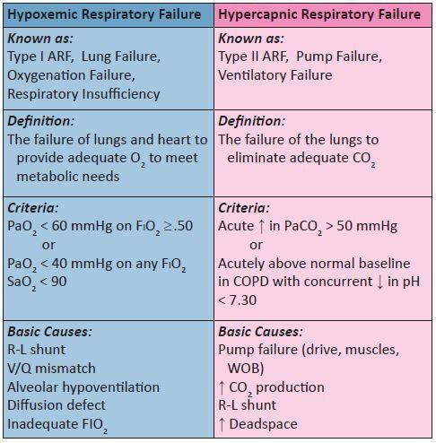 hypoxemic vs hypercapnic respiratory failure