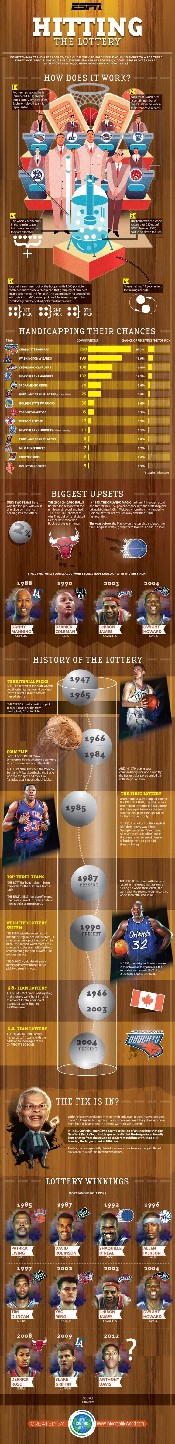 The Ultimate NBA Draft Lottery Infographic - Sports Pictures, Images, Fan Videos, Galleries - Visuals Blog - ESPN Playbook - ESPN
