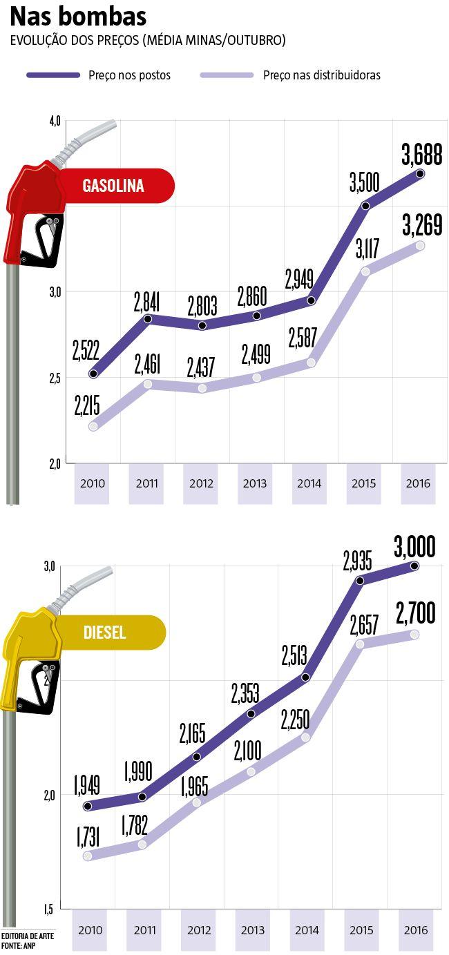 Os donos de postos de combustíveis não garantem que repassarão para as bombas a redução de 3,2% da gasolina e de 2,7% do diesel, anunciada ontem pela Petrobras. Apesar de o corte na refinaria gerar potencial de barateamento de R$ 0,05 por litro nos dois combustíveis, a diferença poderá ser incorporada às margens de lucro das distribuidoras e dos postos. (15/10/2016) #Gasolina #Diesel #Preço #Combustível #Infográfico #Infografia