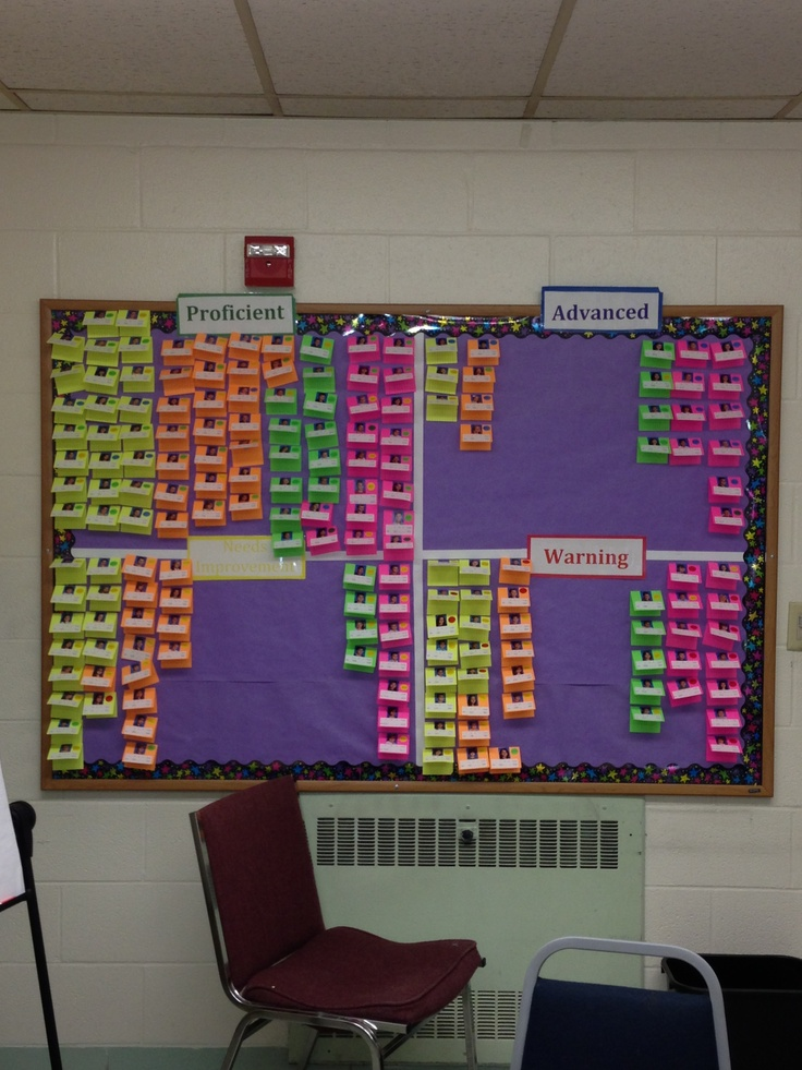 Awesome Classroom Decor ~ Best data boards ideas on pinterest bulletin