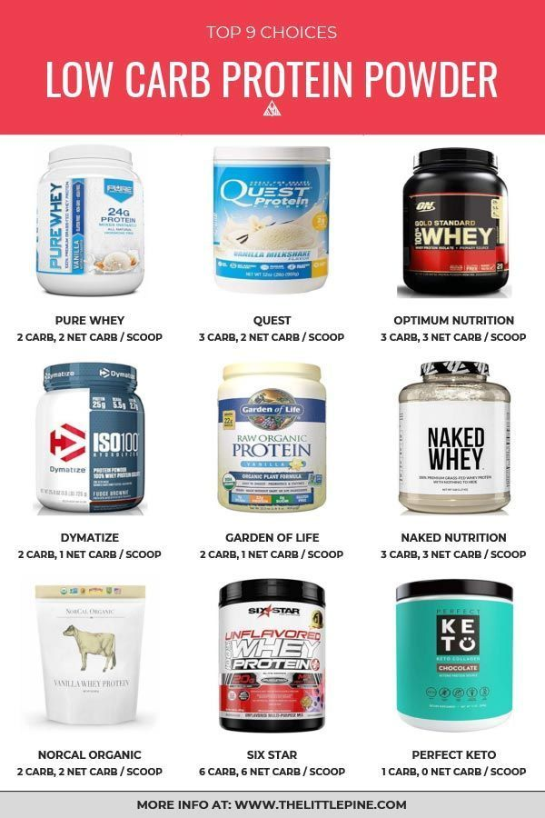9 Best Low Carb Protein Powders Keto In 2020 Low Carb Protein Powder Low Carb Protein Keto Protein Powder