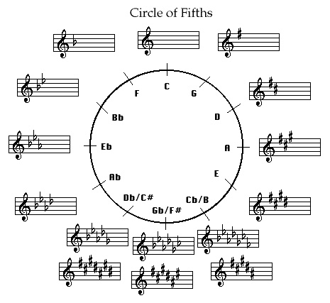 13 year old Circle of 5ths | Music Lessons: Melody ...