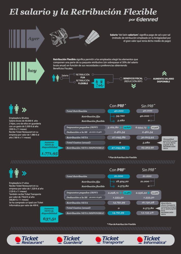 El salario y la retribución flexible #infografia #infographic