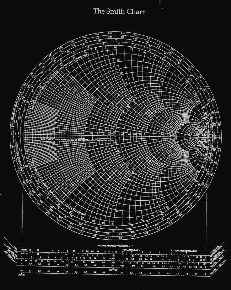 The Smith Chart.The Smith chart, also known as a polar impedance plot, was invented by Philip Smith in 1939 to plot the characteristics of microwave components such as reflection coefficient, impedance, and admittance. With the help of a Smith chart, complex mathematical equations can be simplified.The Smith Chart is the graphical representation of a complex mathematical equation. It is the circular plot of the characteristics of microwave components. It is the most used tool for microwave…