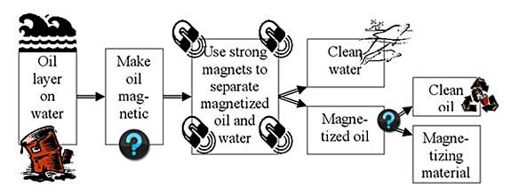 can you separate oil from water by creating a fluid with
