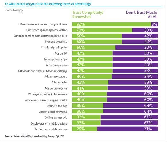 Interesting graph outlining what is most/ least trusted ad format. I have to admit, I'm a little surprised at the results. Need to check the demo/context of the survey. #Infographic