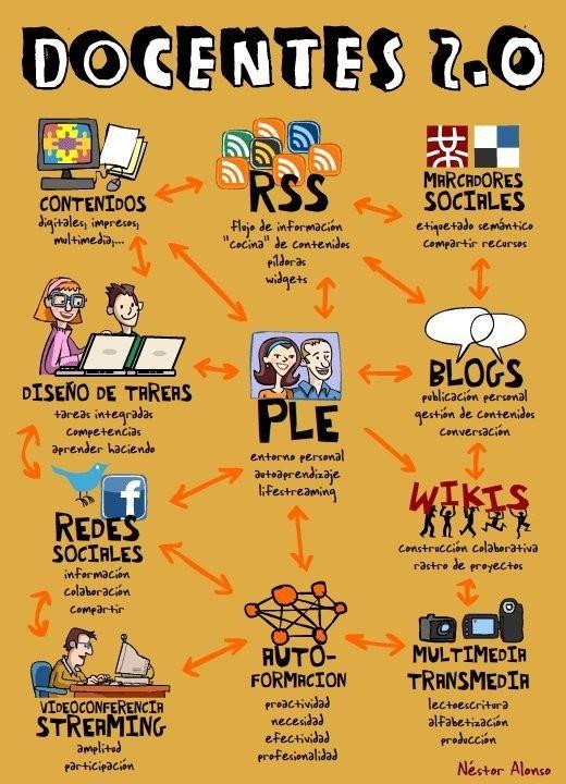 Docentes 2.0 #Infografías #socialmedia