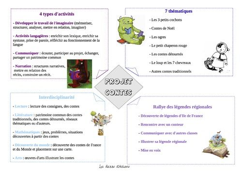 Projet contes CP