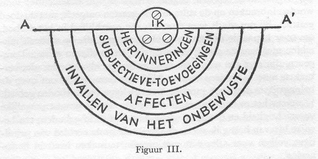 Schema van ons psychisch gezichtsveld. Bron: Jung C.G., De mens op weg naar zelfontdekking, Amsterdam 1950.