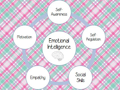Speech Peeps: Emotional Intelligence-What is it & How it Applies to Us. Pinned by SOS Inc. Resources. Follow all our boards at pinterest.com/sostherapy for therapy resources.
