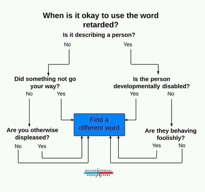 7 best Teach stop using the R word images on Pinterest - flow chart word