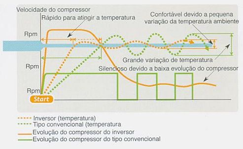 Evolução da rotação do ar condicionado inverter comparado com ar condicionado convencional. Fonte: Fujitsu General.