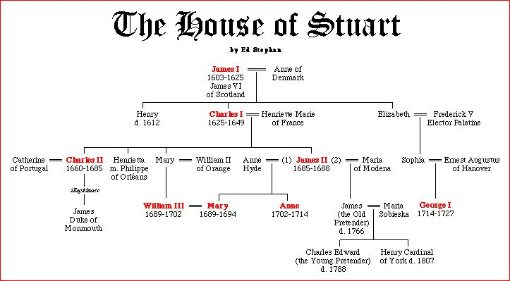 house of stuart - Google Search