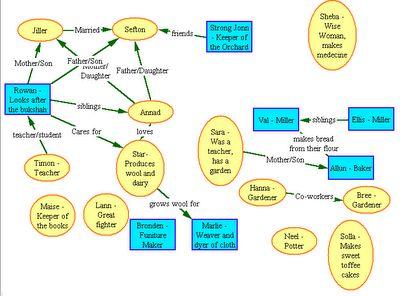 rowan of rin unit ideas