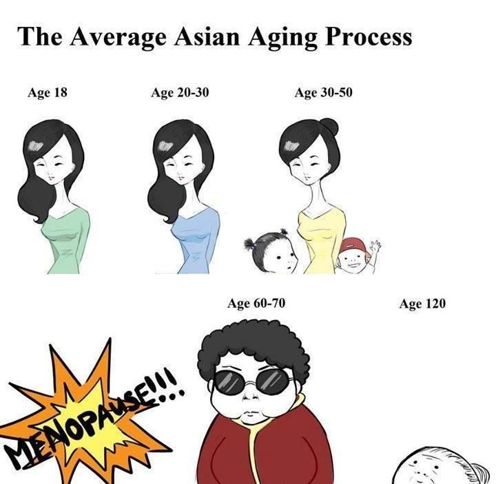 The Asian aging process