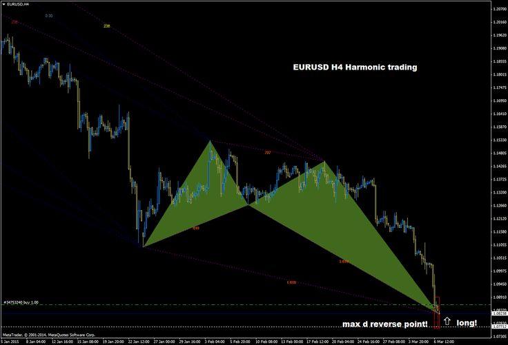 fx Akrivos George Θεωρία Τεχνικής Ανάλυσης: EURUSD H4 harmonic trading