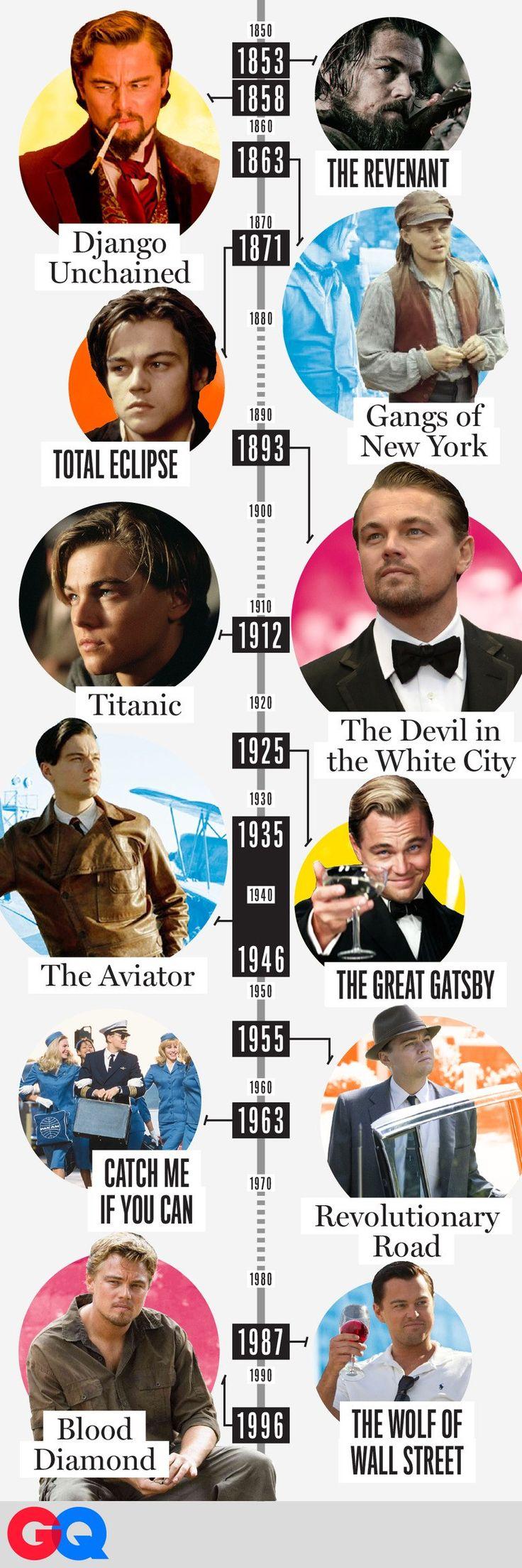 Wait, Has Leonardo DiCaprio Made a Movie Set in Every Decade Since 1850?