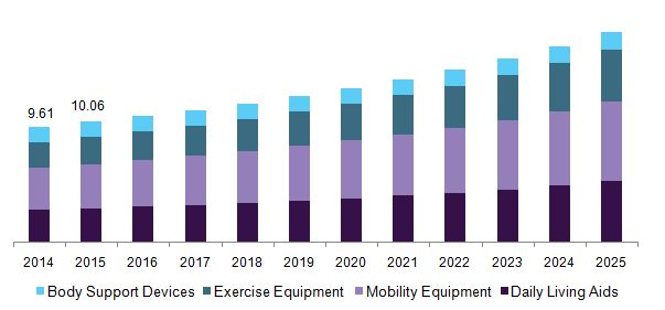 Rehabilitation Devices Market Is Likely To Be Influenced By Increase In Prevalence Of Degenerative Diseases Till 2025: Grand View Research,…
