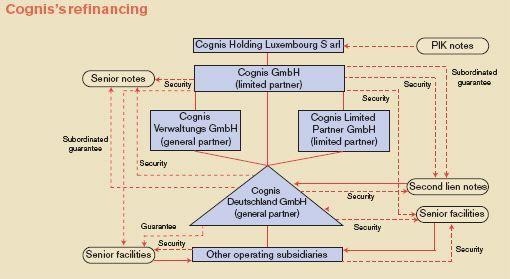 Cognis refinancing illustration