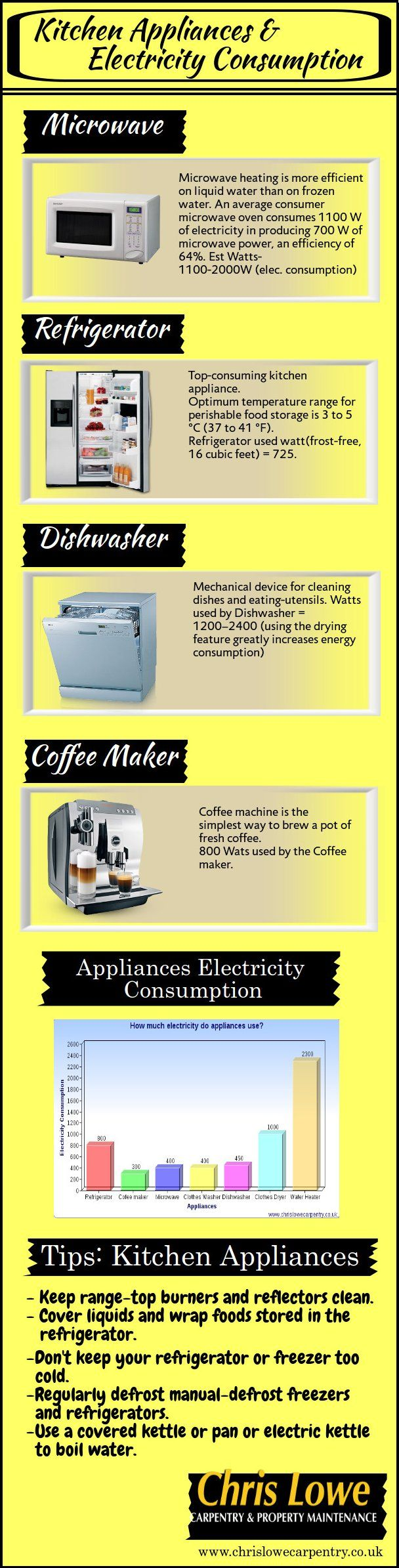 Take a look at infographic to see different kitchen appliances & their electricity consumption rate with the energy saving tips.
