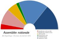 """Composition of the national Assembly – 1871 -  French Third Republic - Wikipedia - A """"temporary"""" republican government was therefore established."""