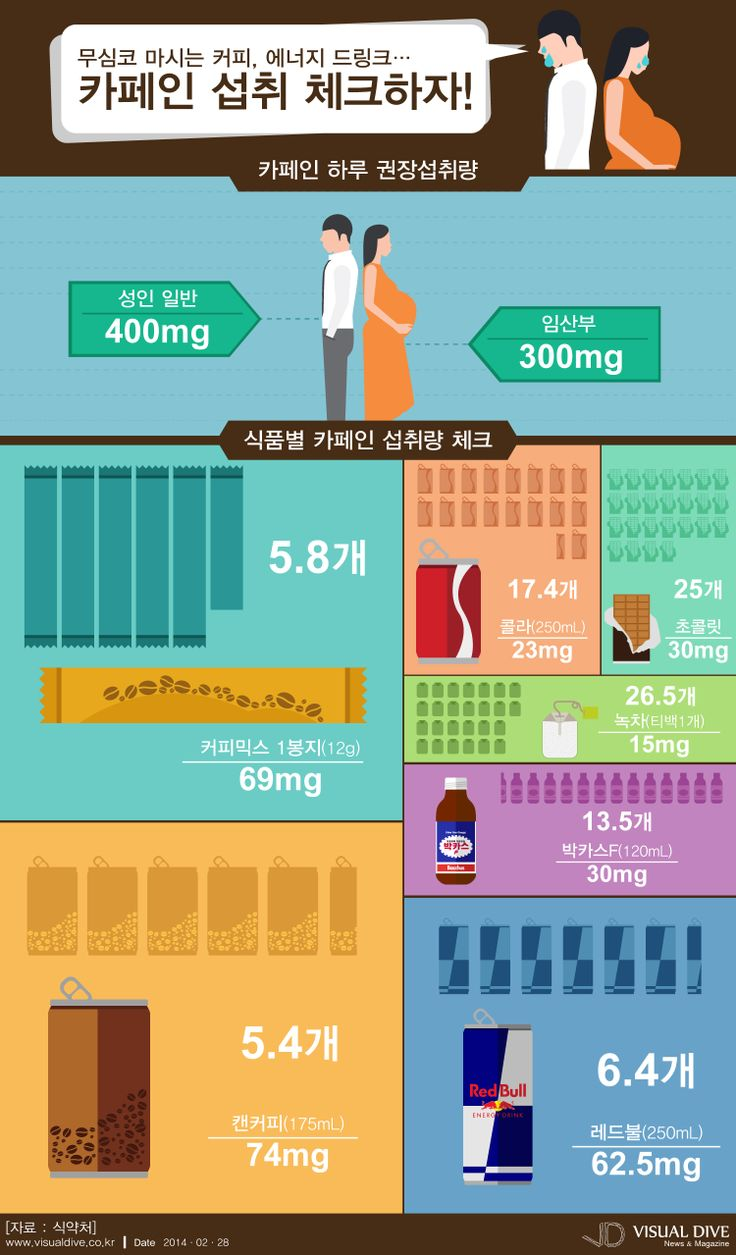'무심코 마시는 커피, 에너지 드링크…카페인 섭취 체크하자!'에 관한 인포그래픽