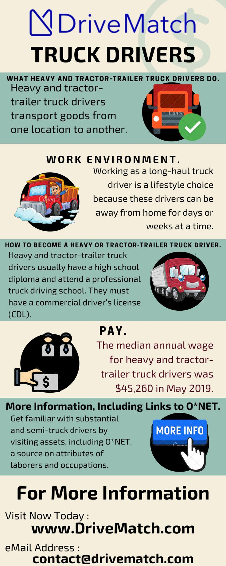 Truck Driver Staffing agencies SC 29465 in 2020 Truck