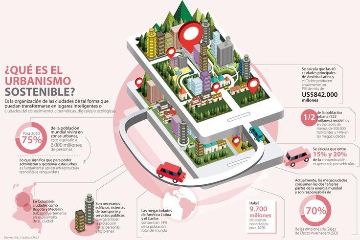 IBM, Cisco e Itelca trabajan para hacer sostenibles a las ciudades