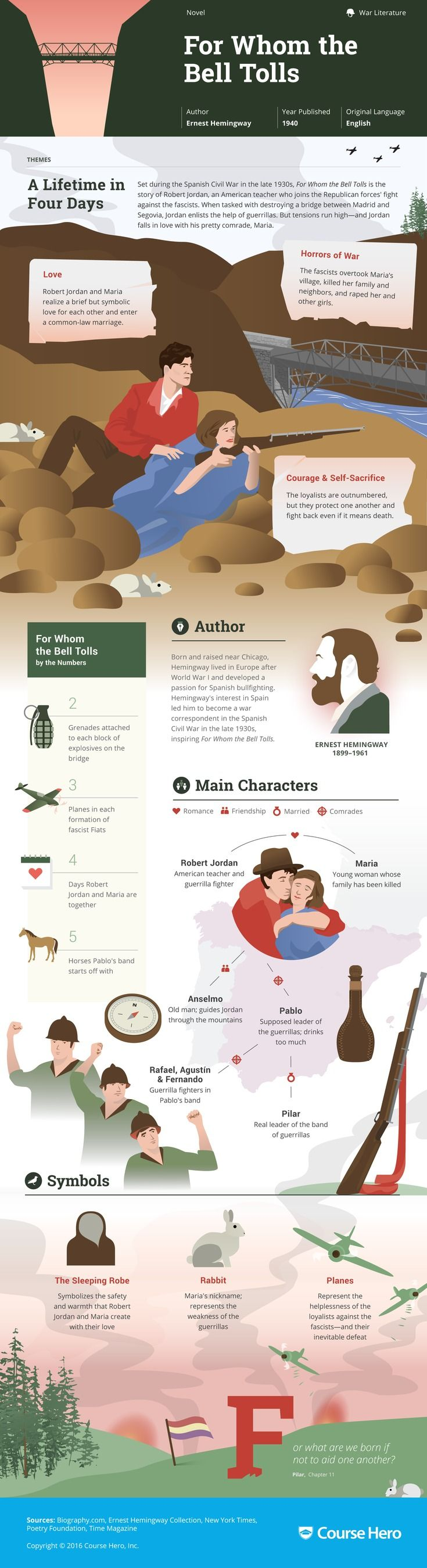 For Whom the Bell Tolls Infographic   Course Hero
